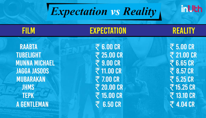 Expectation vs Reality of Box Office collection