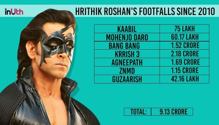 Hrithik Roshan Footfalls Detail
