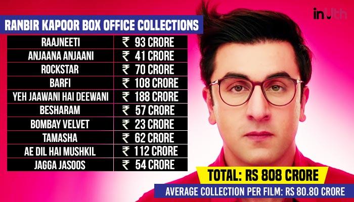 Ranbir Kapoor Box Office Chart