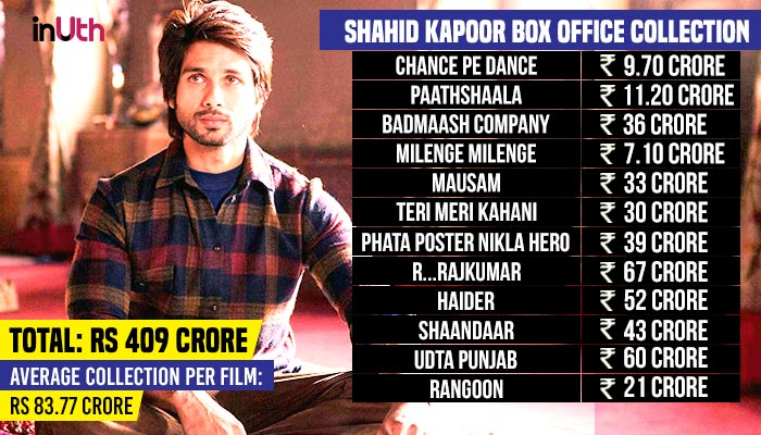 Shahid Kapoor Box Office Chart