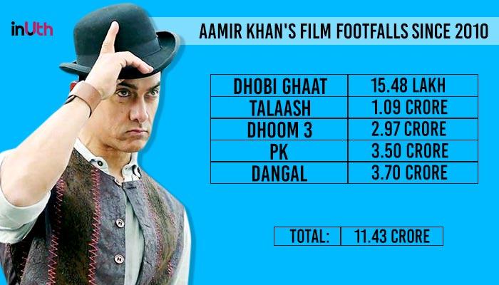 Aamir Khan Footfalls Detail