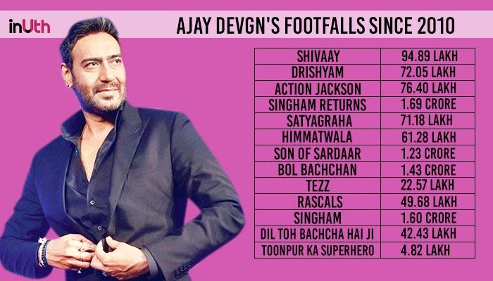 Ajay Devgn Footfalls Detail