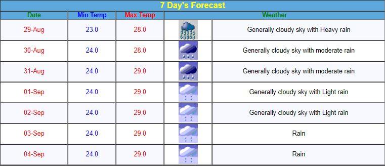 Forecast for Mumbai rains