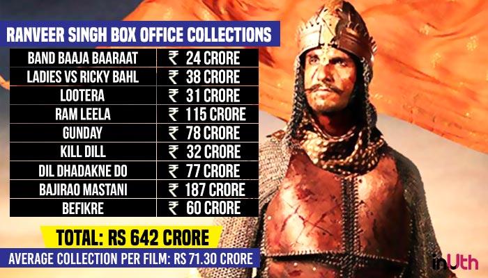 Ranveer Singh Box Office Chart
