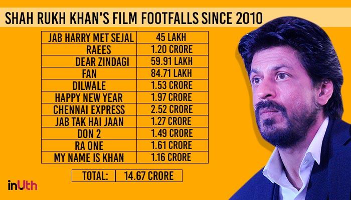 Shah Rukh Khan Footfalls Detail