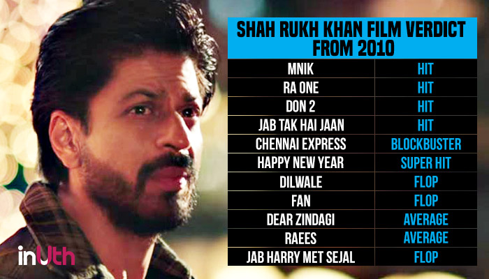 Shah Rukh Khan Movie Card