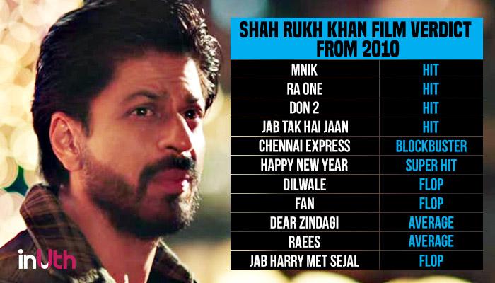 Shah Rukh Khan Movie Card