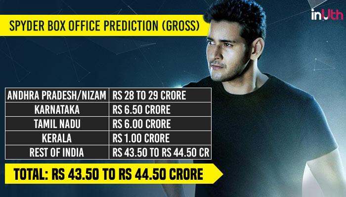 SPYder Box Office Prediction (Image: Chetan Kamal/InUth)