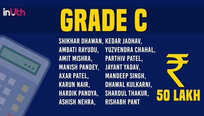 Indian Cricketers Salaries