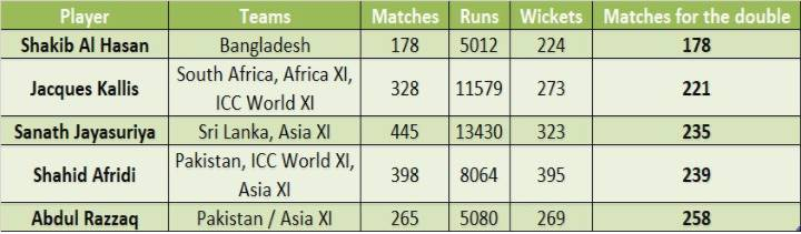 Shakib Al Hasan, Shakib Al Hasan ODI record, Shakib Al Hasan all-rounder record, Shakib Hasan fastest to 200 wickets 5,000 runs,