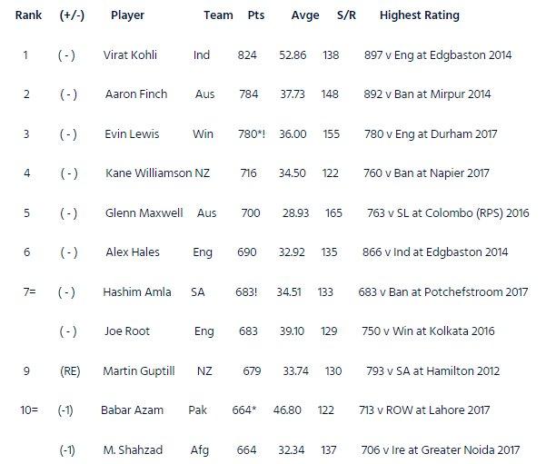 ICC's top 10 batsmen T20I