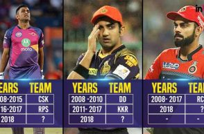 KKR, Rajasthan Royals and KXI Punjab don't want to retain any player