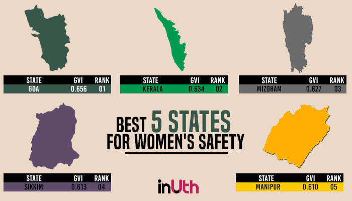 Women's Safety, Gender Vulnerability Index