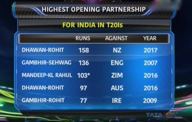 Highest opening partnership for India in T20Is