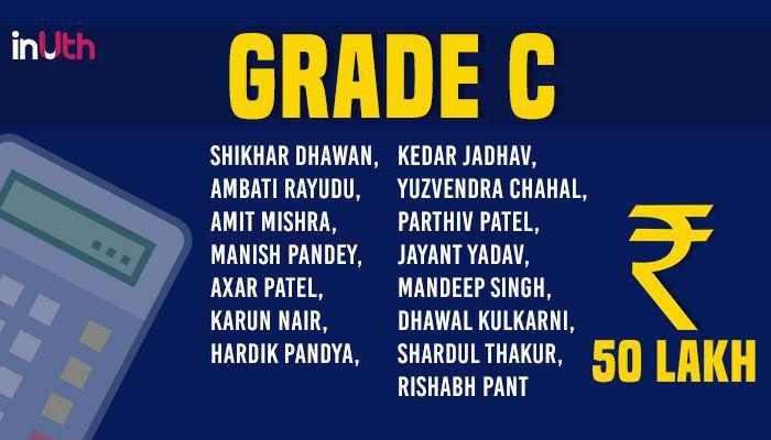 Grade C Indian Cricketers Salaries