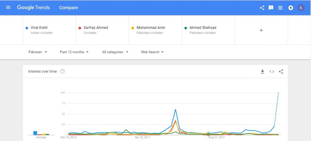 Virat Kohli Most Searched Current Cricketer In Pakistan