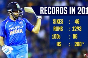 Yearender 2017: Hitting 46 sixes in ODIs to breaking Sachin's record, here's are the records Rohit set in 2017