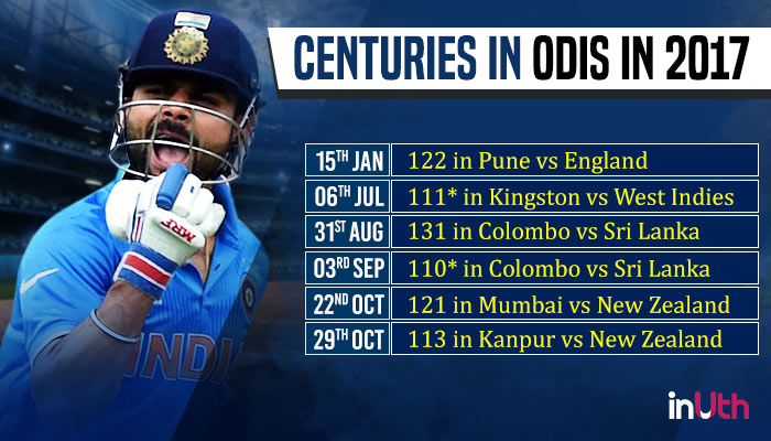 Virat Kohli's performance in ODIs in 2017