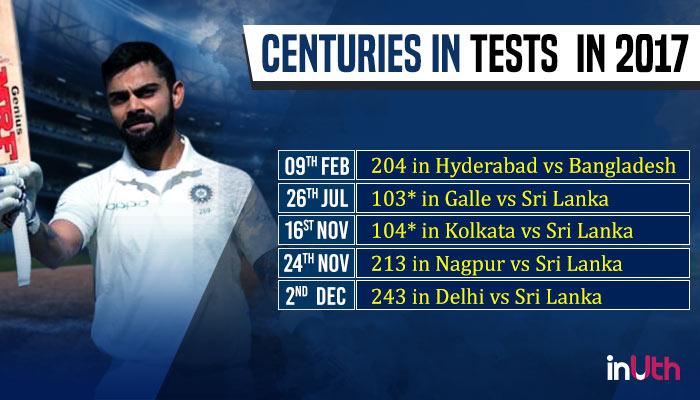 Virat Kohli's performance in Tests in 2017