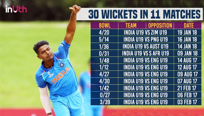 Indian U-19 player Anukul Roy (STATS ESPNCRICINFO)