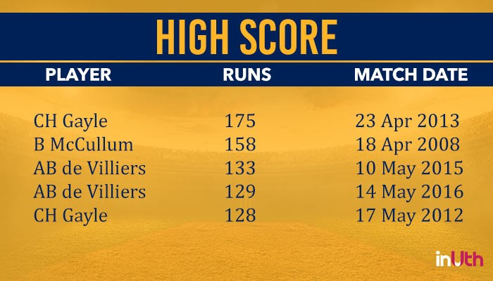 IPL 2018, Stats Preview