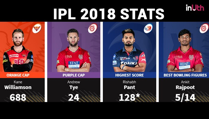 IPL 2018 Final, CSK vs SRH: From 11,610 Boundary Runs To 4679 Dot Balls, Here're Interesting Stats Of IPL 2018 So Far