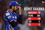 IPL 2018: Rohit Sharma Ends IPL 2018 With Unwanted Record. Worst Season For MI Skipper?