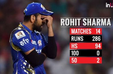 IPL 2018: Rohit Sharma Ends IPL 2018 With Unwanted Record