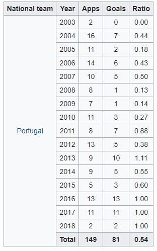Christiano Ronaldo's Stats ( Source Wiki)
