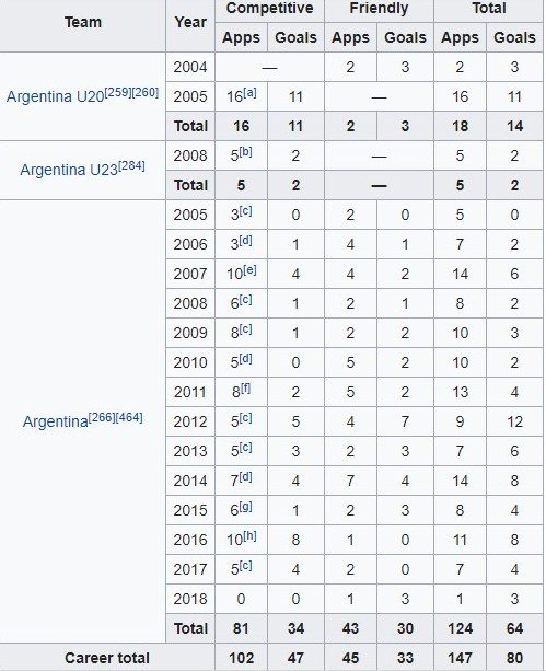 Lionel Messi's Stats ( Source Wiki)