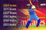 Mithali Raj, Mithali Raj T20I runs, Mithali Raj T20I average, Mithali Raj T20I records, Most runs in T20I, Most runs for India in T20Is, Rohit Sharma, Martin Guptill, Women's World T20 2018, Women's World Cup 2018, Ireland Women vs India Women, India Women vs Ireland Women